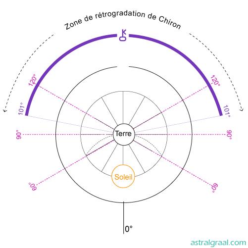 Cycle Soleil-Chiron rétrograde
