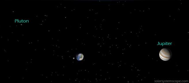 Pluton Jupiter